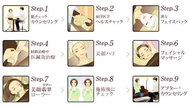 上田式美容鍼灸®施術の流れを表したイラスト